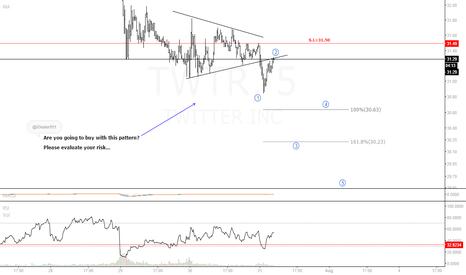 TWTR: #TWTR....Risk still high