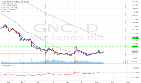 GNC: GNC - Fallen angel formation Long from $8.06 to  9.31 & $11.67