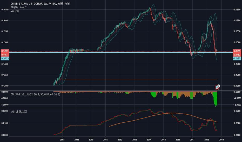 CNYUSD: Yuan/USD Chart at historic support level. Long China?