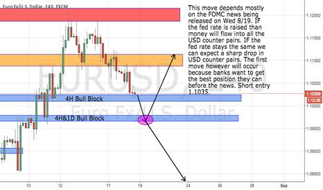 EURUSD: A Market Move Before FOMC Minutes.