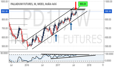 PD1!: Impressive parallel channel close to ATH