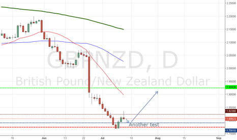 GBPNZD: LONG after the break