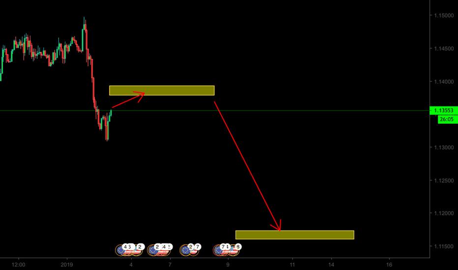 EURUSD: รอ sell