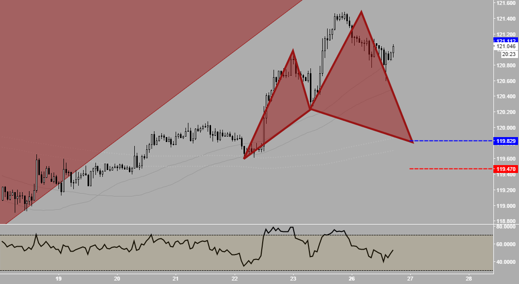 UsdJpy - Longs IF this Cypher completes
