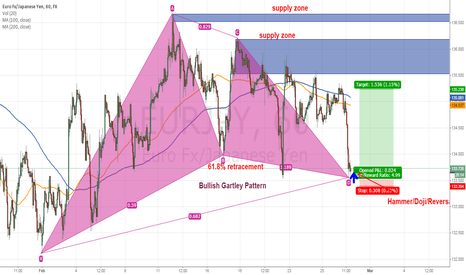 EURJPY: Bullish Gartley Pattern forming on EUR/JPY 1 hour TF