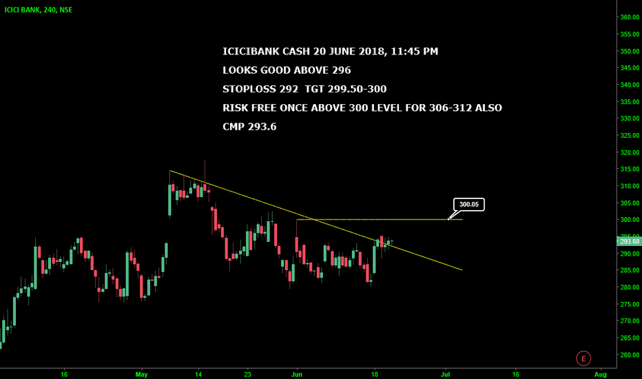 ICICIBANK: ICICIBANK CASH : LOOKS GOOD ABOVE 296