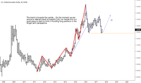 USDCAD: USDCAD ... Long term perspective