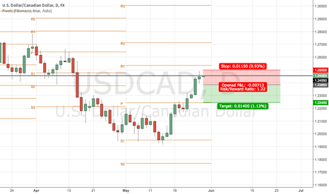 USDCAD: USDCAD daily closed with a doji