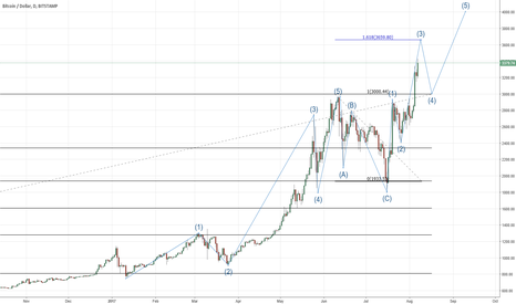BTCUSD: Bit Coin new highs potential level for a pull back