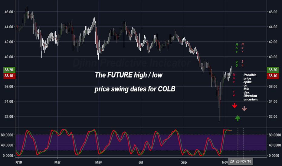 COLB: The FUTURE high / low  price swing dates for COLB