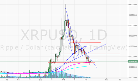 XRPUSD: XRPUSD could see bounce to 1.13