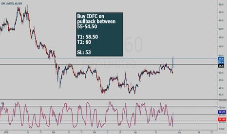 IDFC: IDFC buy setup