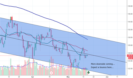 JNJ: More downside on the way!