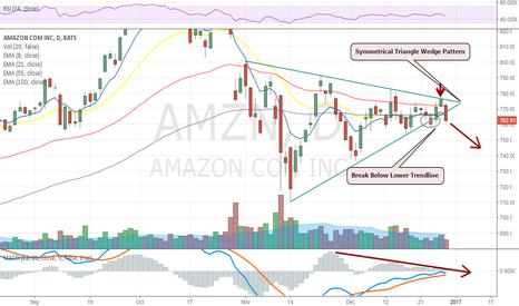 AMZN: Amazon Breaking Thru Lower Trendline Again