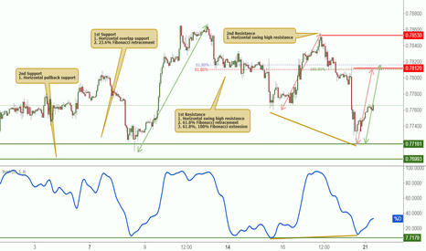 CADCHF: CADCHF bounced off support, further potential rise!