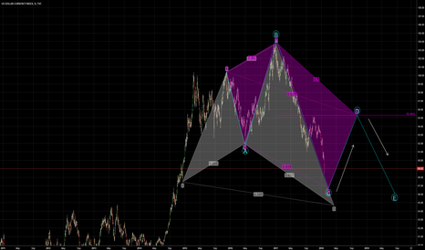 DXY: BEARISH 5-0 & SHARK!! Plan USD trades according