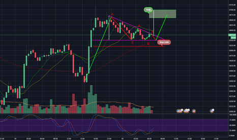 BTCUSDT: Symmetrical Triangles BTC/USD