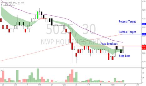 5025: NWP Carta 30 Minit - potensi breakout entry