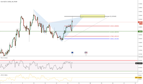 EURUSD: Cypher Completed
