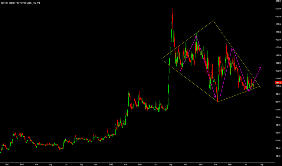 FMNL: FMNL on Continuation Diamond Pattern break out