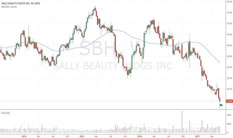 SBH: Bullish spring