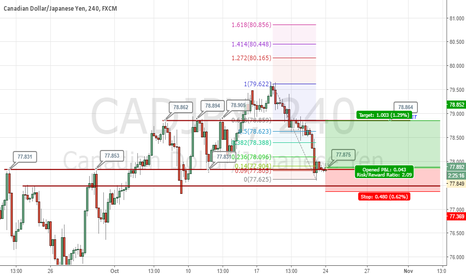 CADJPY: CADJPY resistance become support