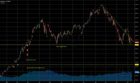 AAPL: Apple year chart