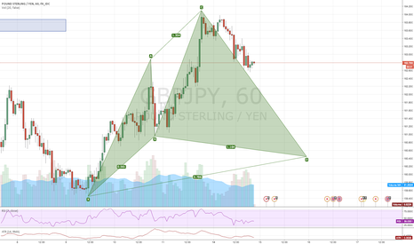 GBPJPY: Bullish Cypher on GBPJPY