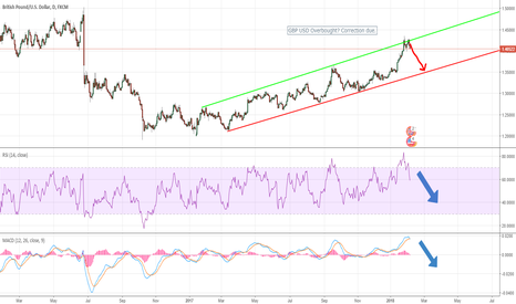 GBPUSD: GBP/USD Overbought? Hardbrexit the catalyst?