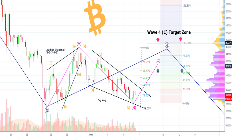 BTCUSD: A Beautiful BITCOIN Chart - WIll D4 Be Right This Time??