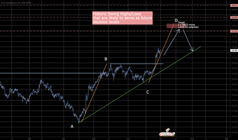 EURJPY: Are we in an Elliott wave 3 or just ABCD?