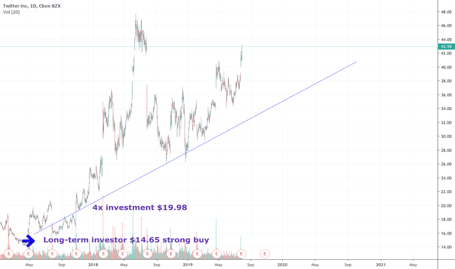 TWTR Stock Price and Chart — TradingView