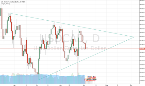 USDCAD: USDCAD Wedge