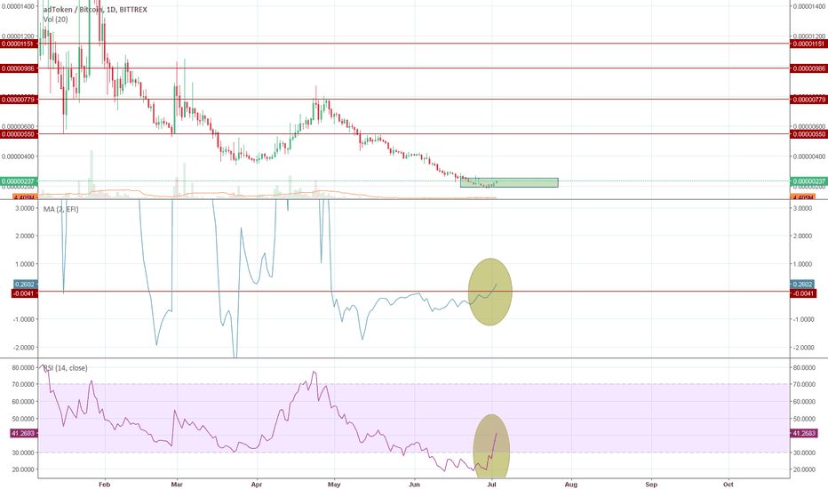 ADTBTC: I think there is a sense to pay attention on ADT/BTC