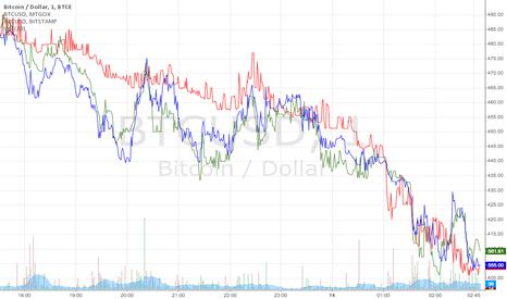 BTCUSD: Bitcoin/USD Chart