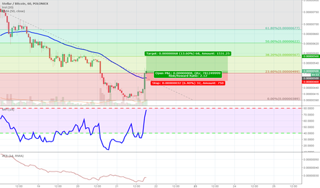 STRBTC: STR crossed 23.6% Fibonacci