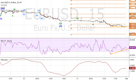 EURUSD: EUR/USD A POSSIBLE LONG?