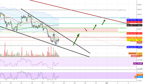 BTCUSD: Can BTC find enough strength for a push upwards from here?