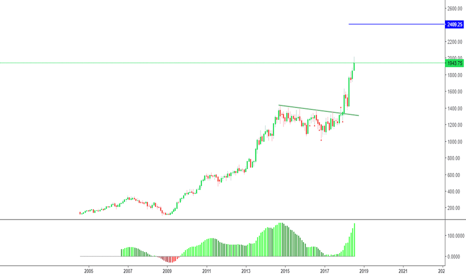 TCS: Long Continuation