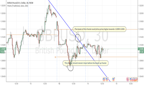 GBPUSD: GBPUSD: Needs confirmation to go up