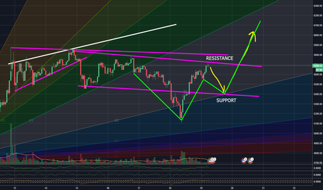 BTCUSD: BTC to 5400 BEFORE ATH