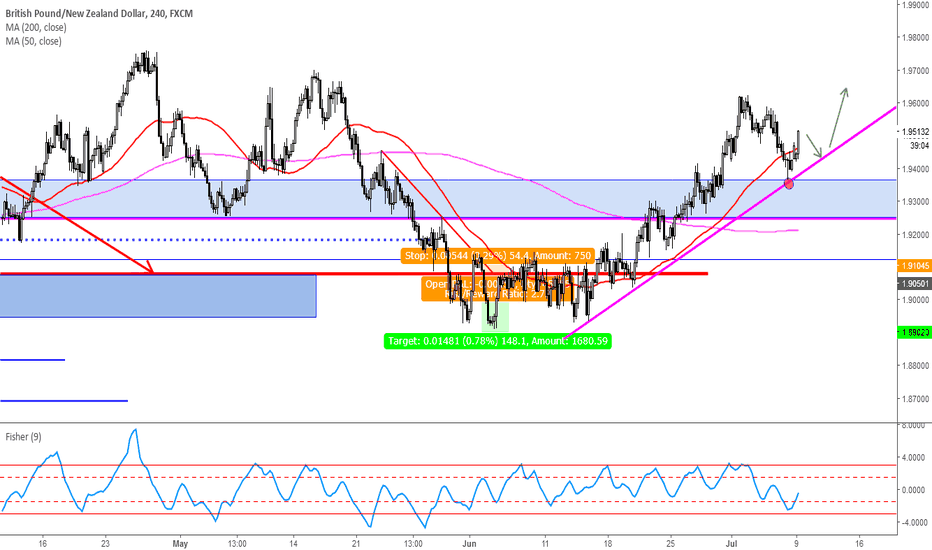 GBPNZD: wait for another entry