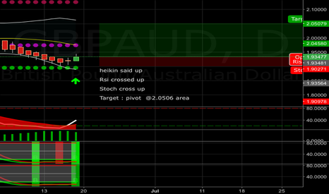 GBPAUD: GBPAUD LONG TO 2.05079 AREA