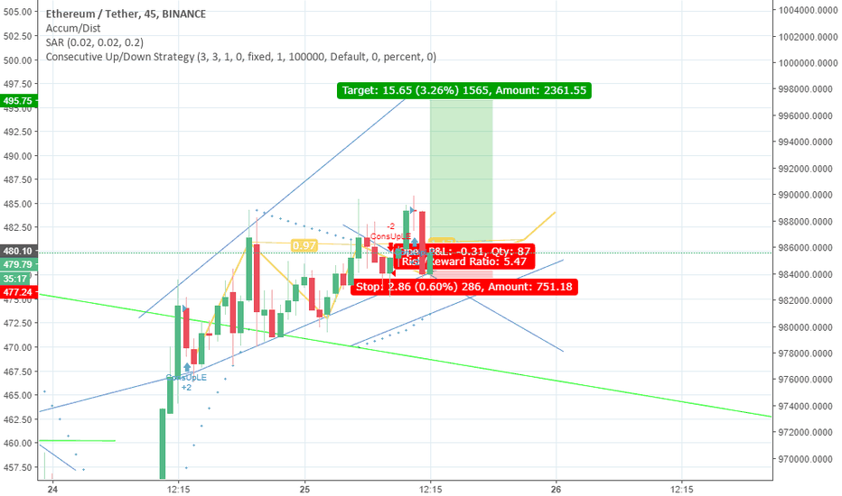ETHUSDT: target 3.7 % sky is clear bagg it