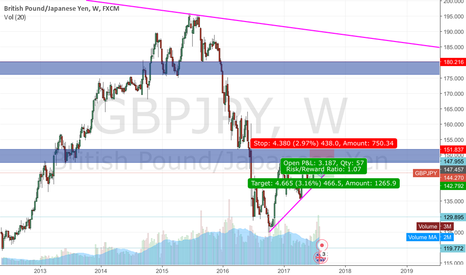 GBPJPY: Short GJ. Short term.