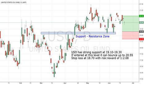 USO: Long USO Trade