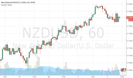 NZDUSD:  Carry Trade WITH USDCHF