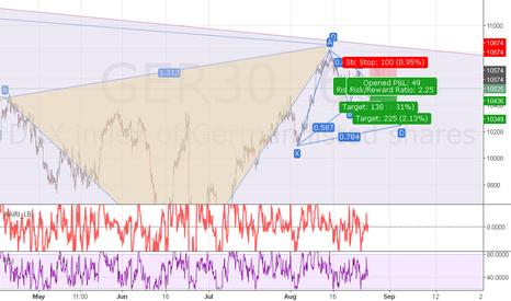 GER30: GER30 short setup