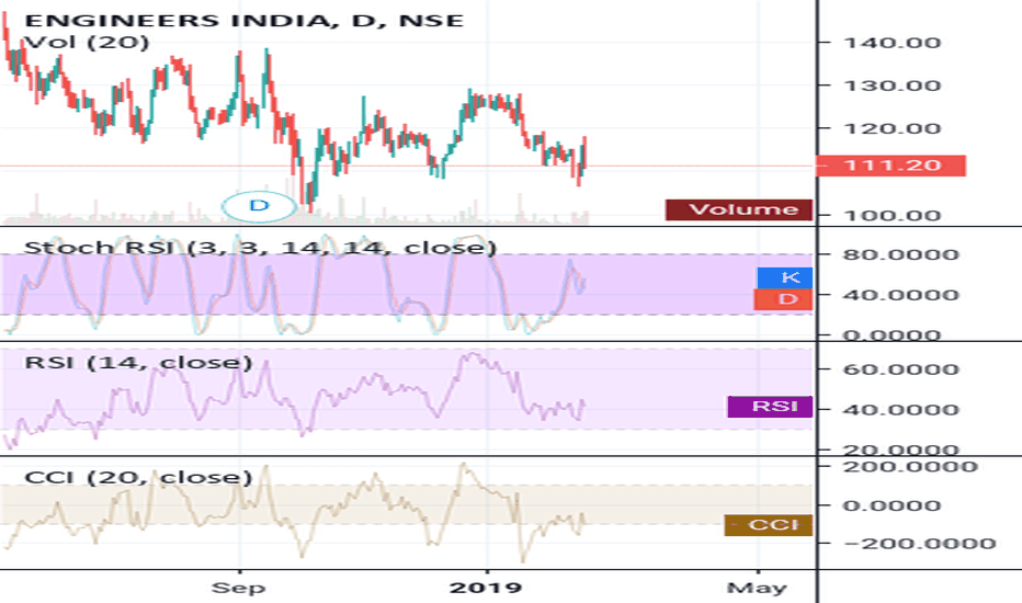 ENGINERSIN: Strong support range 100-104