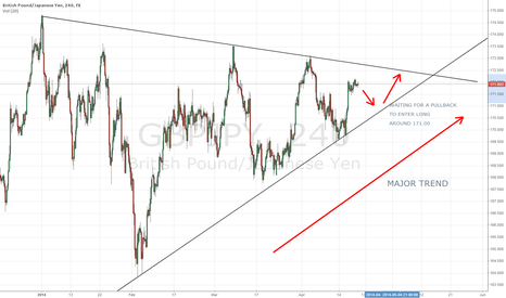 GBPJPY: WAITING FOR A PULLBACK TO ENTER LONG